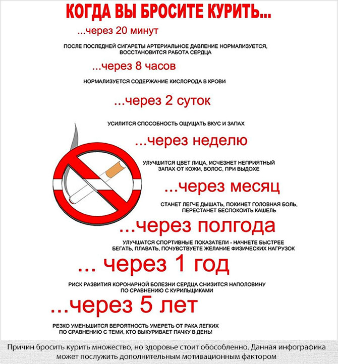 Что происходит с организмом после бросания курить