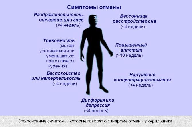 Симптомы синдрома отмены табакокурения