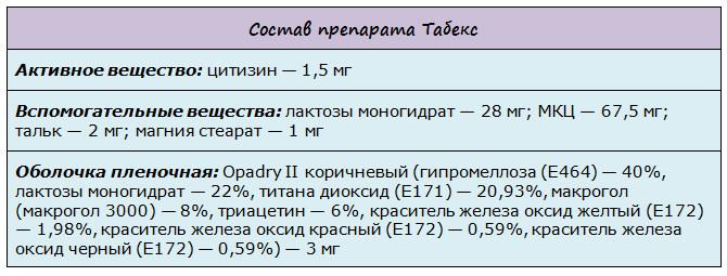 Состав препарата от курения Табекс