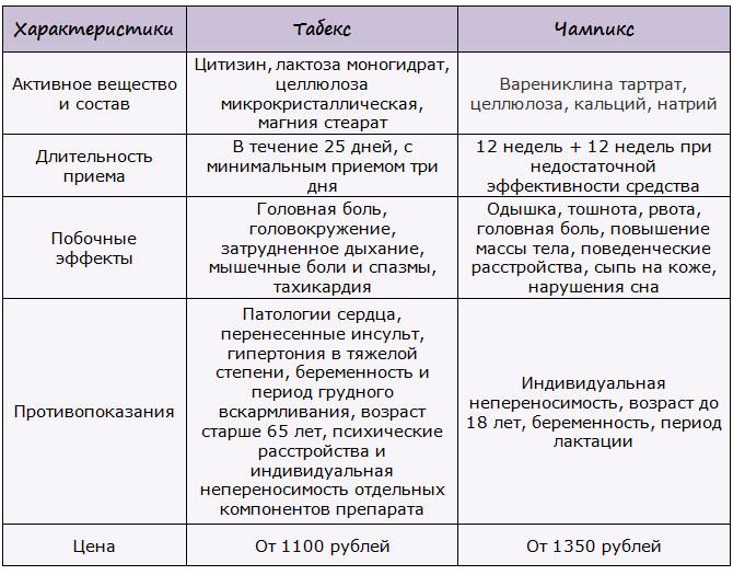 Cравнительная таблица препаратов Табекс и Чампикс
