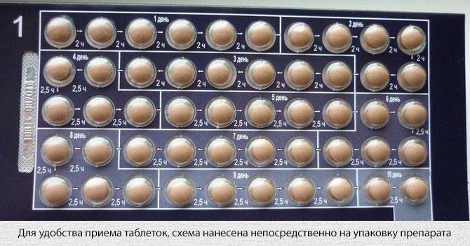 Как правильно принимать таблетки Табекс подскажет упаковка препарата