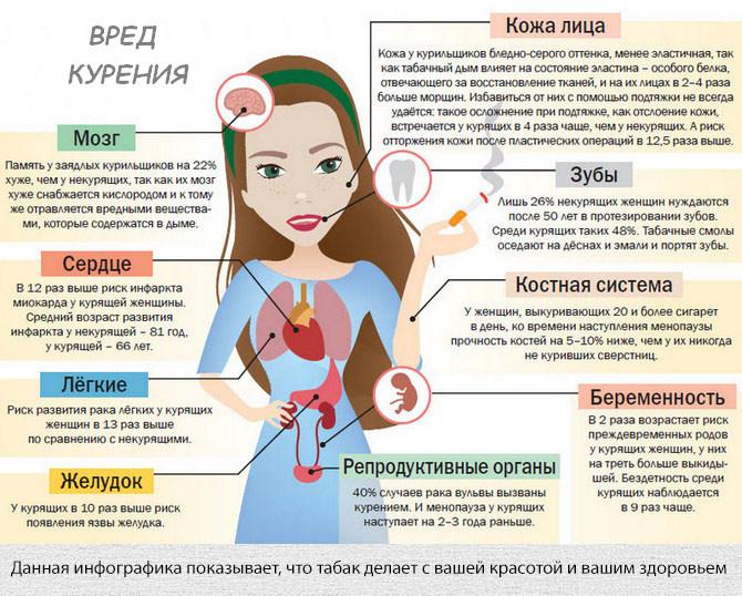 Вред женского табакокурения