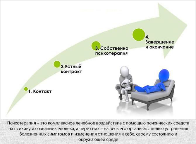Психотерапия для лечения психологической потребности в сигарете