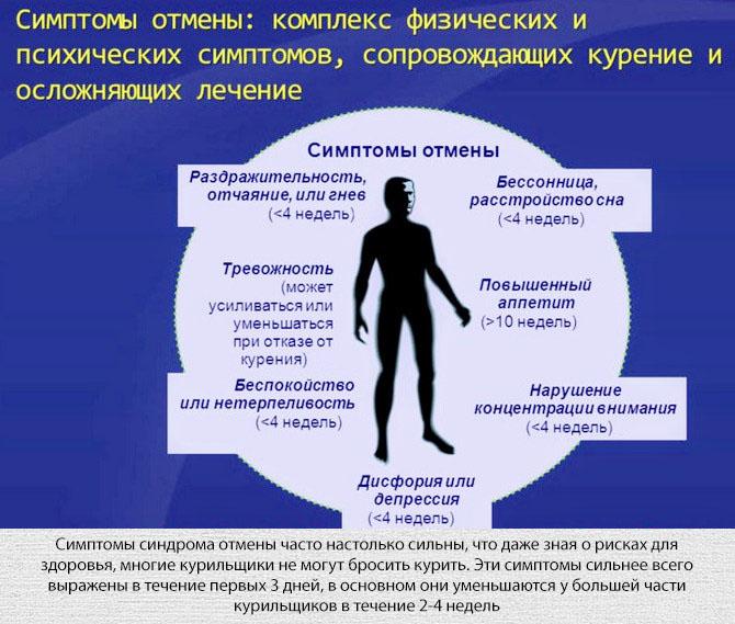 Симптомы синдрома отмены