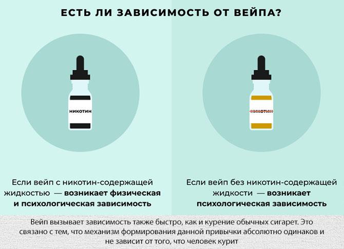 Зависимость от курения электронных сигарет