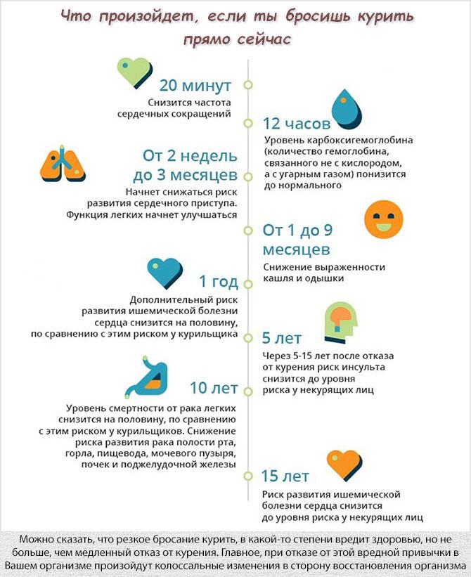 Изменения в организме, если бросить курить