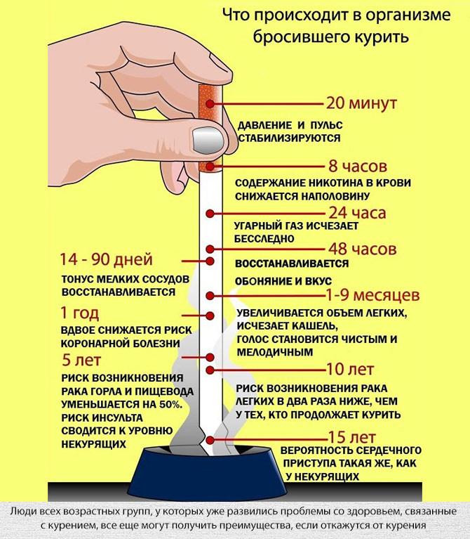 Изменения в организме бросившего курить