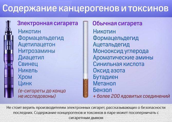 Содержание концерогенов в паре электронной сигарете