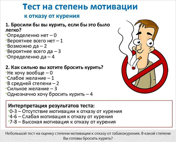 Тест на степень мотивации к отказу от курения