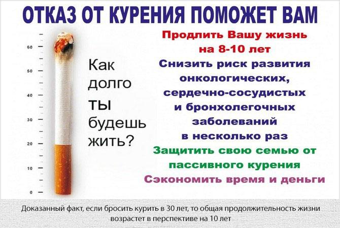 При отказе от курения