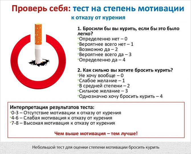 Тест на мотивацию бросить курить