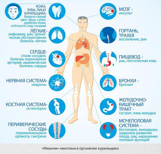 Влияние курения на организма